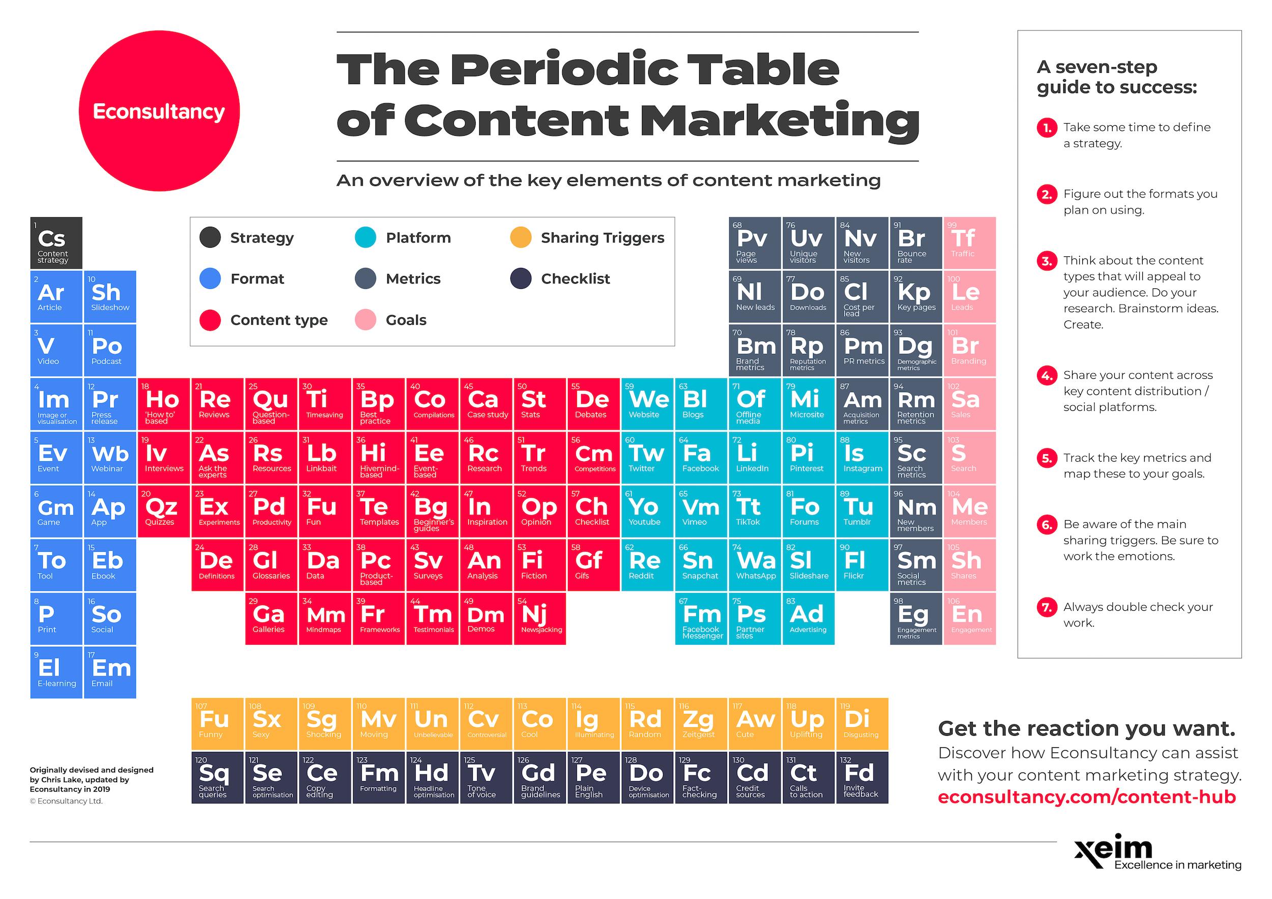 Bàng tuần hoàn Content Marketing