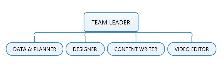 Cấu trúc team sản xuất nội dung