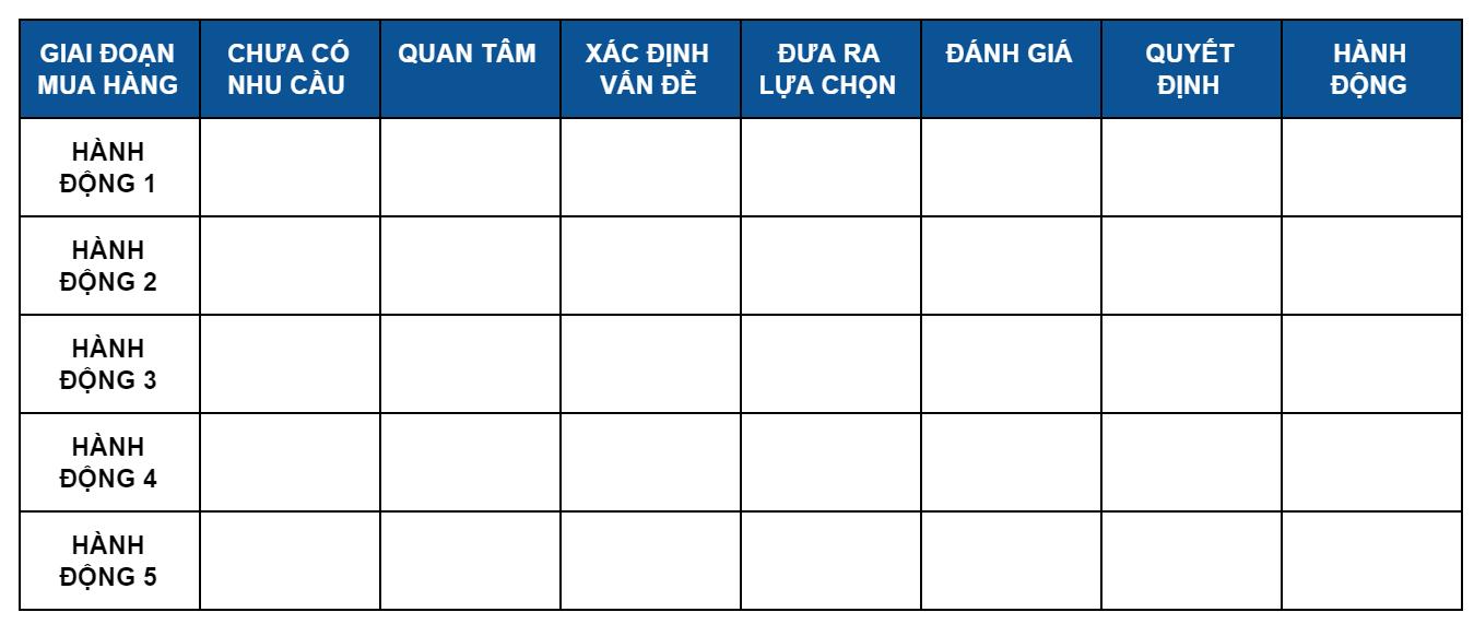 Bảng hành trình mua hàng của khách hàng