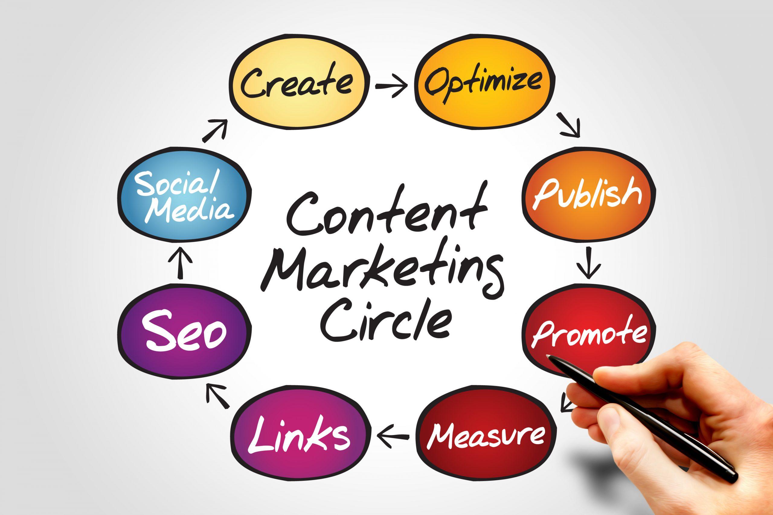hiểu lầm về content marketing